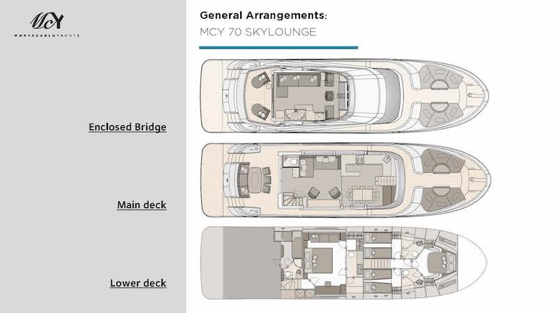 Monte Carlo Yachts Skylounge Collection, layout